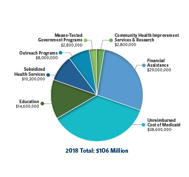 A pie chart displaying various Community Benefit areas by Saint Luke's Health System